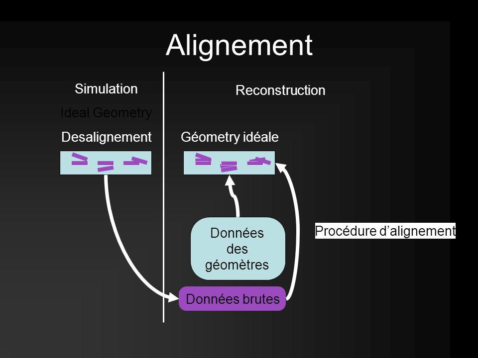 Alignement Simulation Ideal Geometry Desalignement Reconstruction Données brutes Données des géomètres Géometry idéale Procédure d'alignement