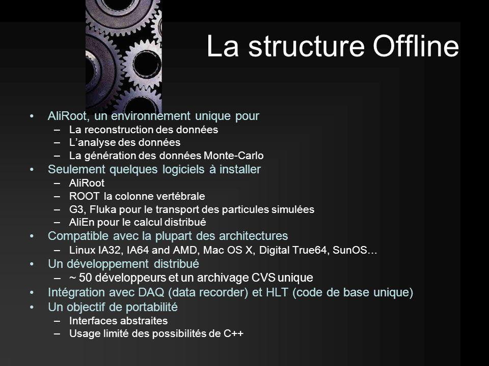 La structure Offline AliRoot, un environnement unique pour –La reconstruction des données –L'analyse des données –La génération des données Monte-Carlo Seulement quelques logiciels à installer –AliRoot –ROOT la colonne vertébrale –G3, Fluka pour le transport des particules simulées –AliEn pour le calcul distribué Compatible avec la plupart des architectures –Linux IA32, IA64 and AMD, Mac OS X, Digital True64, SunOS… Un développement distribué –~ 50 développeurs et un archivage CVS unique Intégration avec DAQ (data recorder) et HLT (code de base unique) Un objectif de portabilité –Interfaces abstraites –Usage limité des possibilités de C++