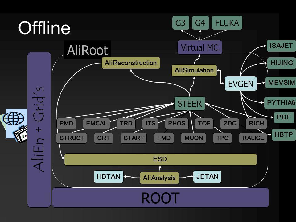 Offline ROOT AliRoot STEER Virtual MC G3G4 FLUKA HIJING MEVSIM PYTHIA6 PDF EVGEN HBTP HBTAN ISAJET AliEn + Grid's EMCALZDCITSPHOSTRDTOFRICH ESD AliAnalysis AliReconstruction PMD CRTFMDMUONTPCSTARTRALICE STRUCT AliSimulation JETAN