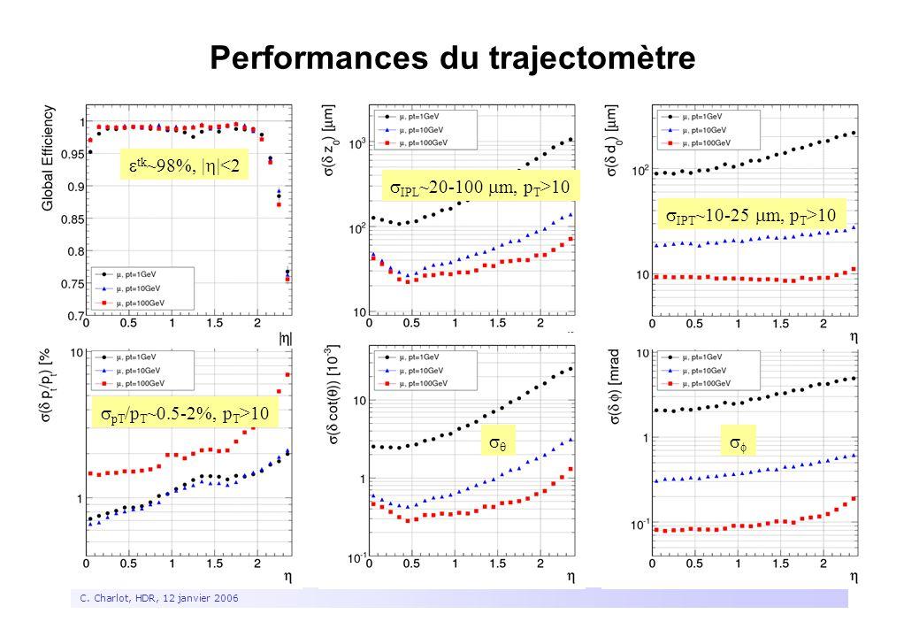 7 C. Charlot, HDR, 12 janvier 2006 Performances du trajectomètre  tk ~98%, |  |<2  IPL ~20-100  m, p T >10  IPT ~10-25  m, p T >10  pT /p T ~0.
