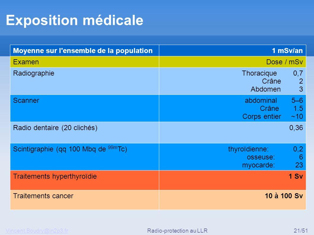 Vincent.Boudry@in2p3.frRadio-protection au LLR21/51 Exposition médicale Moyenne sur l ensemble de la population1 mSv/an ExamenDose / mSv RadiographieThoracique 0,7 Crâne 2 Abdomen 3 Scannerabdominal 5–6 Crâne 1.5 Corps entier ~10 Radio dentaire (20 clichés) 0,36 Scintigraphie (qq 100 Mbq de 99m Tc)thyroïdienne: 0,2 osseuse: 6 myocarde: 23 Traitements hyperthyroïdie1 Sv Traitements cancer10 à 100 Sv