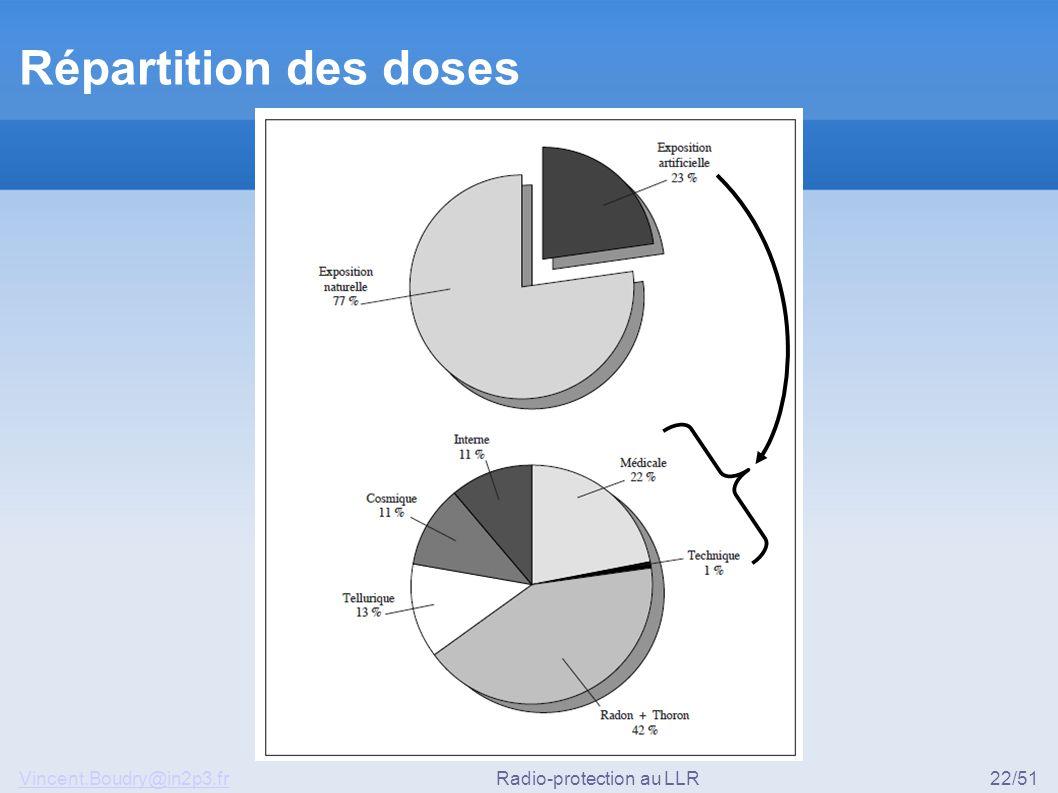 Vincent.Boudry@in2p3.frRadio-protection au LLR22/51 Répartition des doses