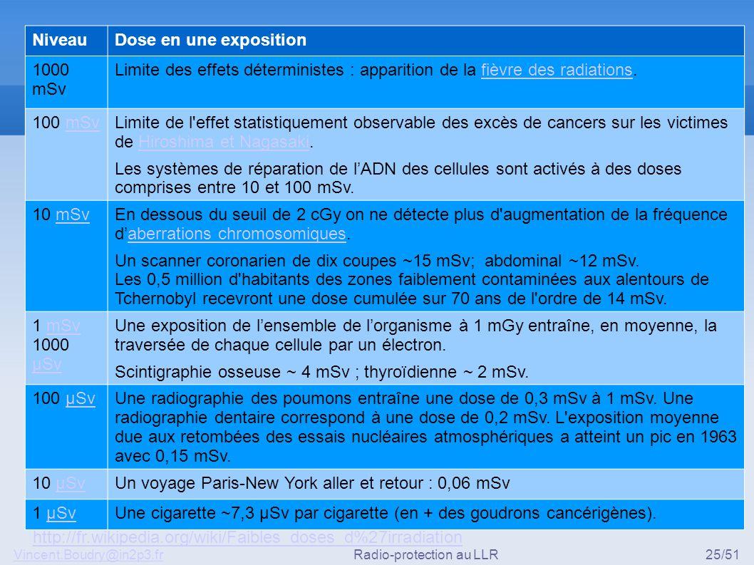 Vincent.Boudry@in2p3.frRadio-protection au LLR25/51 NiveauDose en une exposition 1000 mSv Limite des effets déterministes : apparition de la fièvre de