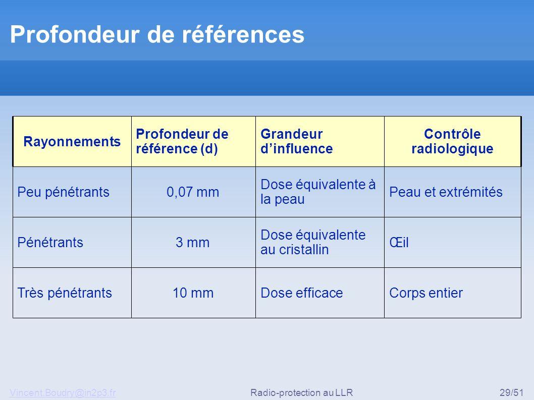 Vincent.Boudry@in2p3.frRadio-protection au LLR29/51 Profondeur de références Corps entierDose efficace10 mmTrès pénétrants Œil Dose équivalente au cri