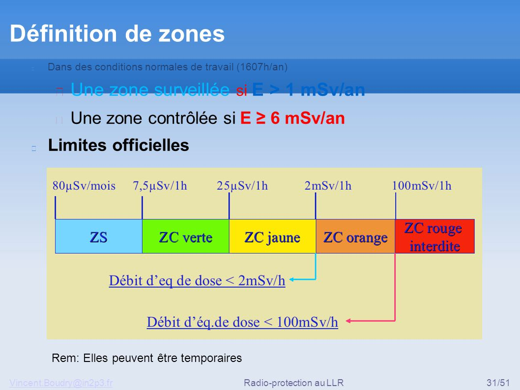 Vincent.Boudry@in2p3.frRadio-protection au LLR31/51 Définition de zones Dans des conditions normales de travail (1607h/an) ▶ Une zone surveillée si E > 1 mSv/an ▶ Une zone contrôlée si E ≥ 6 mSv/an Limites officielles Rem: Elles peuvent être temporaires