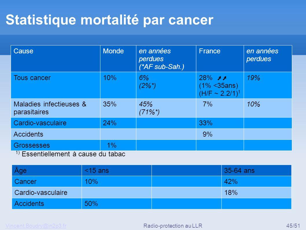 Vincent.Boudry@in2p3.frRadio-protection au LLR45/51 Statistique mortalité par cancer CauseMondeen années perdues (*AF sub-Sah.) Franceen années perdues Tous cancer10%6% (2%*) 28% ➚➚ (1% <35ans) (H/F ~ 2.2/1) 1 19% Maladies infectieuses & parasitaires 35%45% (71%*) 7%10% Cardio-vasculaire24%33% Accidents 9% Grossesses 1% 1) Essentiellement à cause du tabac Âge<15 ans35-64 ans Cancer10%42% Cardio-vasculaire18% Accidents50%