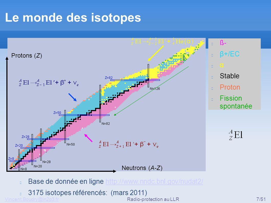 Vincent.Boudry@in2p3.frRadio-protection au LLR7/51 ß- β+/EC α Stable Proton Fission spontanée Le monde des isotopes Neutrons (A-Z) Protons (Z) Base de donnée en ligne http://www.nndc.bnl.gov/nudat2/http://www.nndc.bnl.gov/nudat2/ 3175 isotopes référencés: (mars 2011)