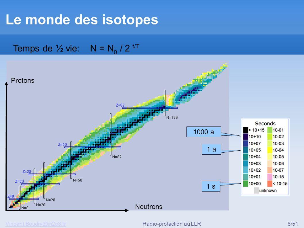 Vincent.Boudry@in2p3.frRadio-protection au LLR8/51 Le monde des isotopes Neutrons Protons Temps de ½ vie: N = N 0 / 2 t/T 1 s 1 a 1000 a