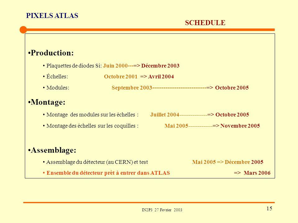 PIXELS ATLAS IN2P3 27 Fevrier 2003 15 SCHEDULE Production: Plaquettes de diodes Si: Juin 2000---=> Décembre 2003 Échelles: Octobre 2001 => Avril 2004