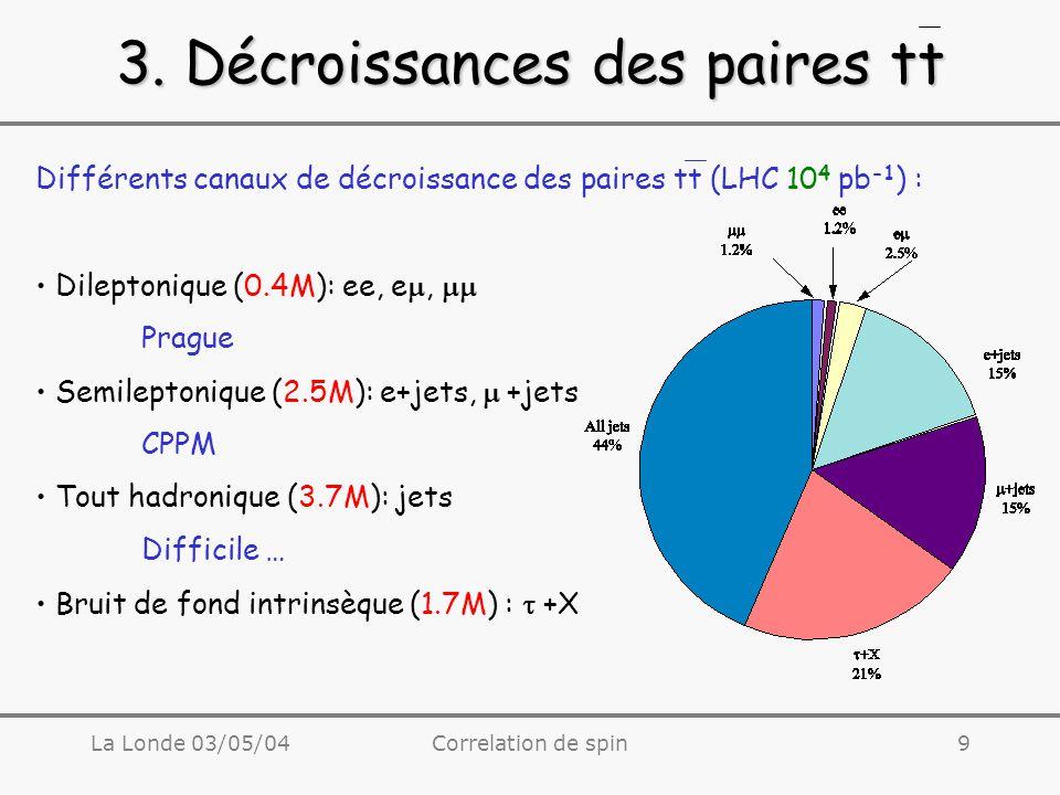 La Londe 03/05/04Correlation de spin10 3.