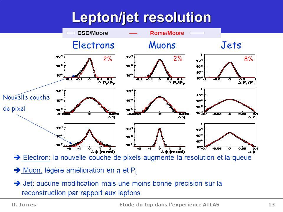 R. Torres Etude du top dans l'experience ATLAS 12 Reconstruction des leptons Reconstruction des leptons CSC/Moore Rome/Moore  Electron: Perte de 5% d