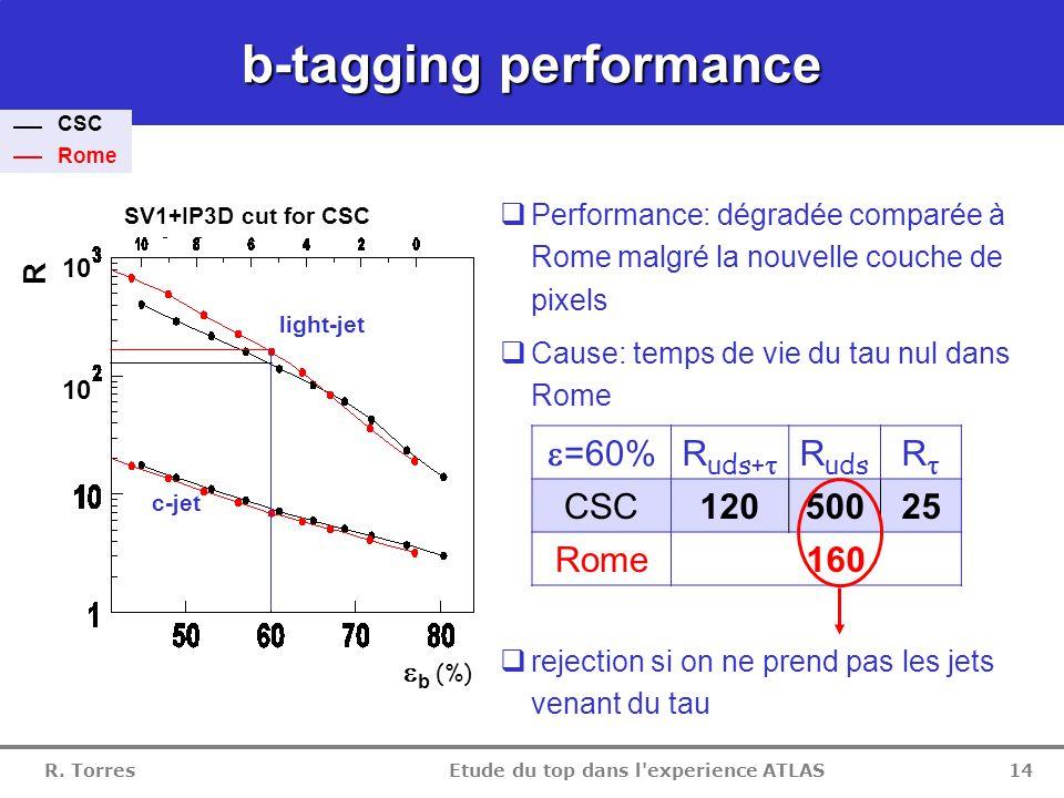 R. Torres Etude du top dans l'experience ATLAS 13 Lepton/jet resolution  Electron: la nouvelle couche de pixels augmente la resolution et la queue 
