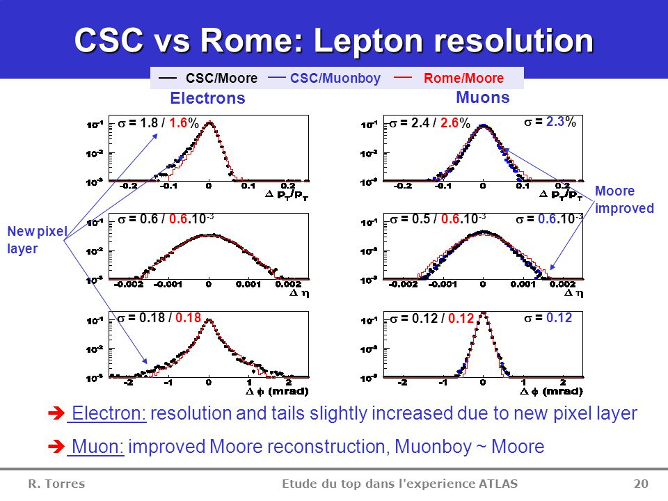 R. Torres Etude du top dans l'experience ATLAS 19 CSC vs Rome: Lepton isolation  Electron: no change compare to Rome  Muon: more isolated than in Ro
