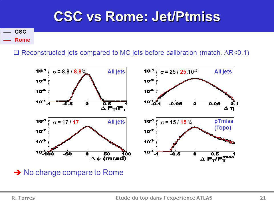 R. Torres Etude du top dans l'experience ATLAS 20 CSC vs Rome: Lepton resolution  Electron: resolution and tails slightly increased due to new pixel