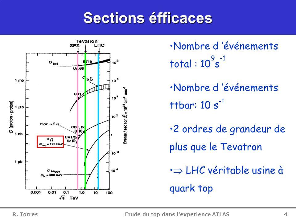 Etude du top dans l experience ATLAS 3 LHC Collisionneur pp démarrage 2007  s=14 TeV luminosité 10 34 cm -2.s -1 CMS ALICE LHCB ATLAS