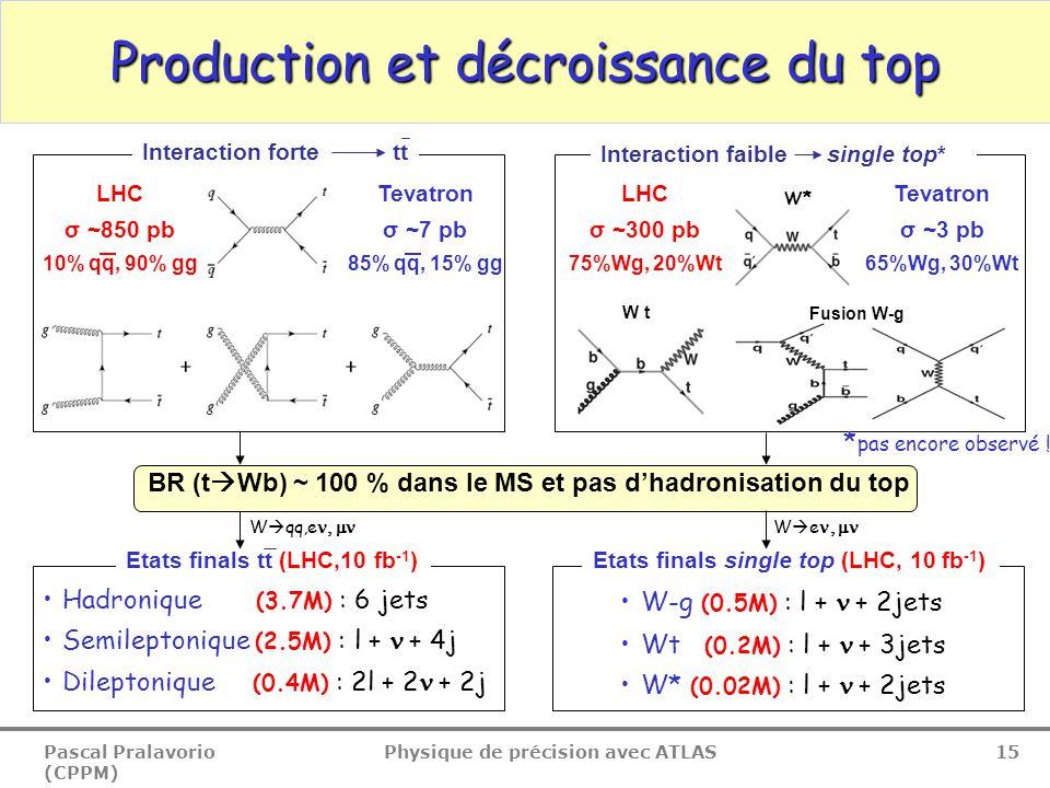 Pascal Pralavorio (CPPM) Physique de précision avec ATLAS 15 Etats finals tt (LHC,10 fb -1 ) Production et décroissance du top Hadronique (3.7M) : 6 jets Semileptonique (2.5M) : l +  + 4j Dileptonique (0.4M) : 2l + 2  + 2j Interaction forte tt Interaction faible single top* BR (t  Wb) ~ 100 % dans le MS et pas d'hadronisation du top Tevatron σ ~7 pb 85% qq, 15% gg LHC σ ~850 pb 10% qq, 90% gg Tevatron σ ~3 pb 65%Wg, 30%Wt LHC σ ~300 pb 75%Wg, 20%Wt W-g (0.5M) : l +  + 2jets Wt (0.2M) : l +  + 3jets W* (0.02M) : l +  + 2jets Etats finals single top (LHC, 10 fb -1 ) Fusion W-g W* W t * pas encore observé .