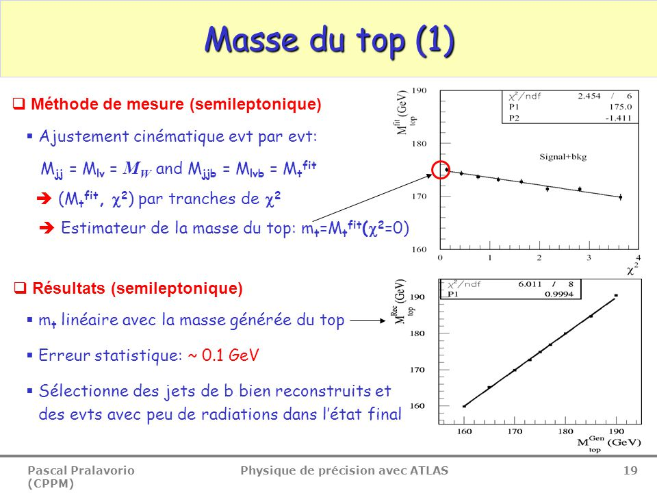 Pascal Pralavorio (CPPM) Physique de précision avec ATLAS 19 Masse du top (1)  Méthode de mesure (semileptonique)  Ajustement cinématique evt par evt: M jj = M lv = M W and M jjb = M lvb = M t fit  (M t fit,  2 ) par tranches de  2  Estimateur de la masse du top: m t =M t fit (  2 =0)  Résultats (semileptonique)  m t linéaire avec la masse générée du top  Erreur statistique: ~ 0.1 GeV  Sélectionne des jets de b bien reconstruits et des evts avec peu de radiations dans l'état final