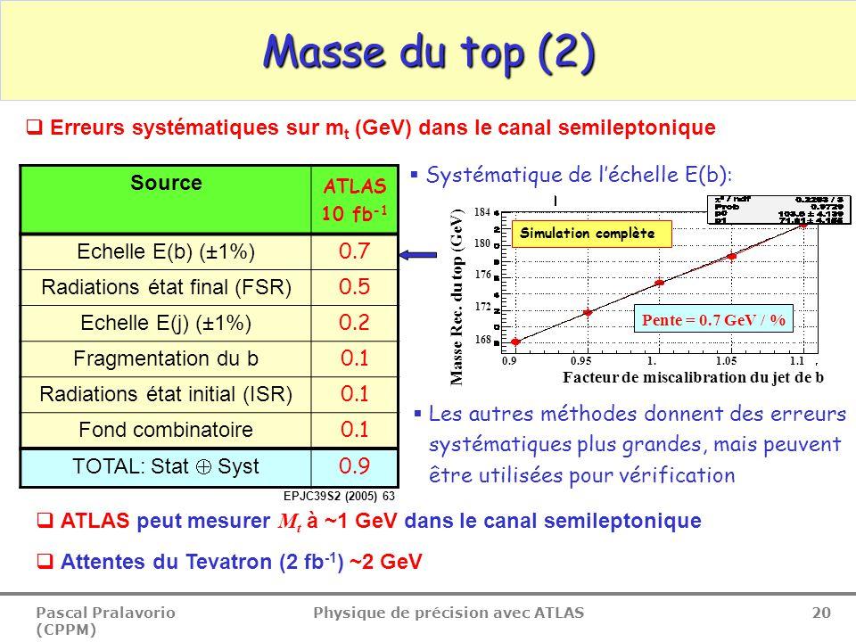 Pascal Pralavorio (CPPM) Physique de précision avec ATLAS 20 Masse du top (2) Source ATLAS 10 fb -1 Echelle E(b) (±1%) 0.7 Radiations état final (FSR) 0.5 Echelle E(j) (±1%) 0.2 Fragmentation du b 0.1 Radiations état initial (ISR) 0.1 Fond combinatoire 0.1 TOTAL: Stat  Syst 0.9  Les autres méthodes donnent des erreurs systématiques plus grandes, mais peuvent être utilisées pour vérification  ATLAS peut mesurer M t à ~1 GeV dans le canal semileptonique  Attentes du Tevatron (2 fb -1 ) ~2 GeV  Erreurs systématiques sur m t (GeV) dans le canal semileptonique  Systématique de l'échelle E(b): 0.9 0.95 1.