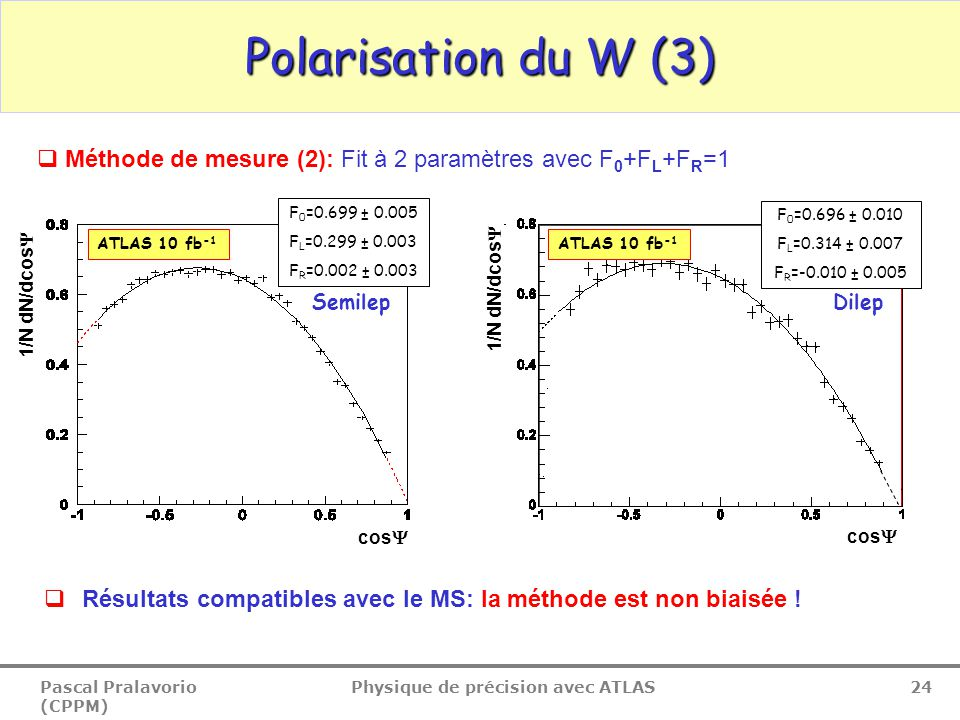 Pascal Pralavorio (CPPM) Physique de précision avec ATLAS 24 Polarisation du W (3) F 0 =0.699 ± 0.005 F L =0.299 ± 0.003 F R =0.002 ± 0.003 cos  1/N dN/dcos  ATLAS 10 fb -1 SemilepDilep ATLAS 10 fb -1 F 0 =0.696 ± 0.010 F L =0.314 ± 0.007 F R =-0.010 ± 0.005 1/N dN/dcos  cos   Résultats compatibles avec le MS: la méthode est non biaisée .