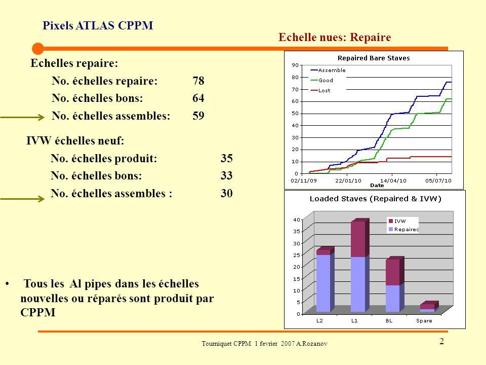 Pixels ATLAS CPPM Tourniquet CPPM 1 fevrier 2007 A.Rozanov 2 Echelle nues: Repaire Echelles repaire: No. échelles repaire: 78 No. échelles bons:64 No.
