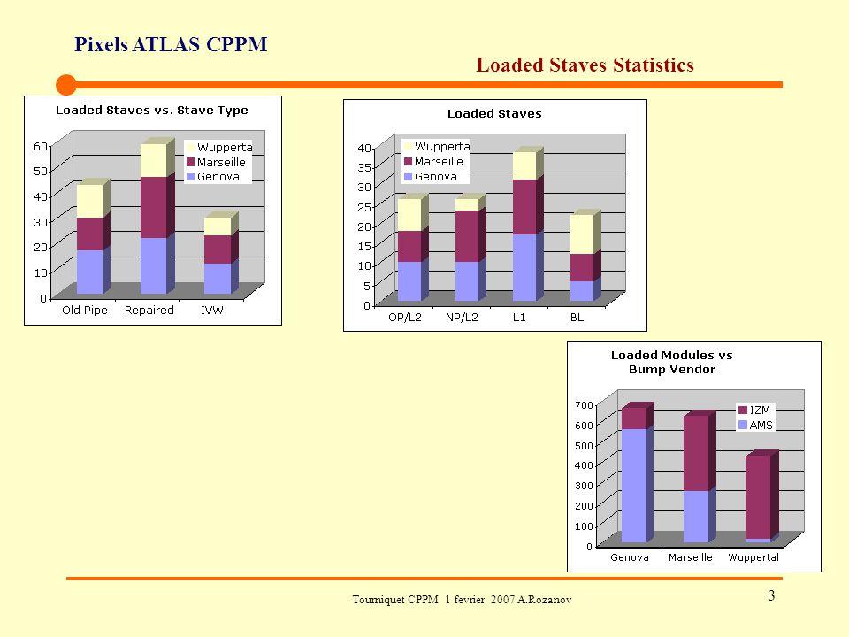Pixels ATLAS CPPM Tourniquet CPPM 1 fevrier 2007 A.Rozanov 14 Pixel R&D Simulations (réduction of the radiai: 5/3 cm, pitch 150/250 um, réduction de matière) (A.Rozanov, L.Vacavant) Réduction de matière in mécanique/cooling (tube Al, structures carbon).