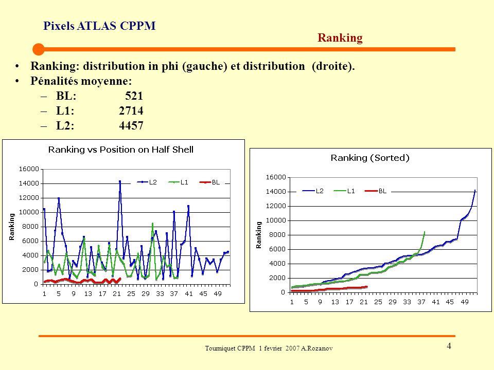 Pixels ATLAS CPPM Tourniquet CPPM 1 fevrier 2007 A.Rozanov 4 Ranking Ranking: distribution in phi (gauche) et distribution (droite). Pénalités moyenne
