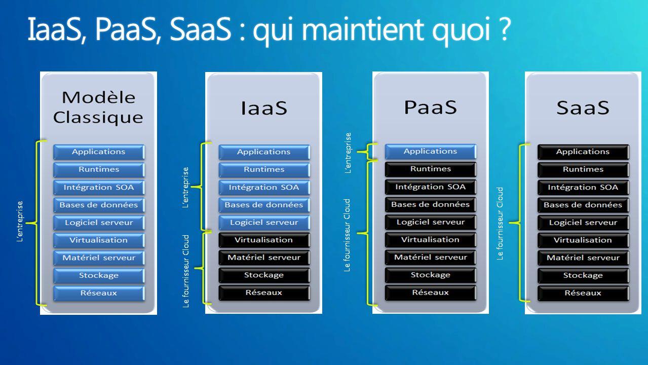 L'entreprise Le fournisseur Cloud L'entreprise Le fournisseur Cloud