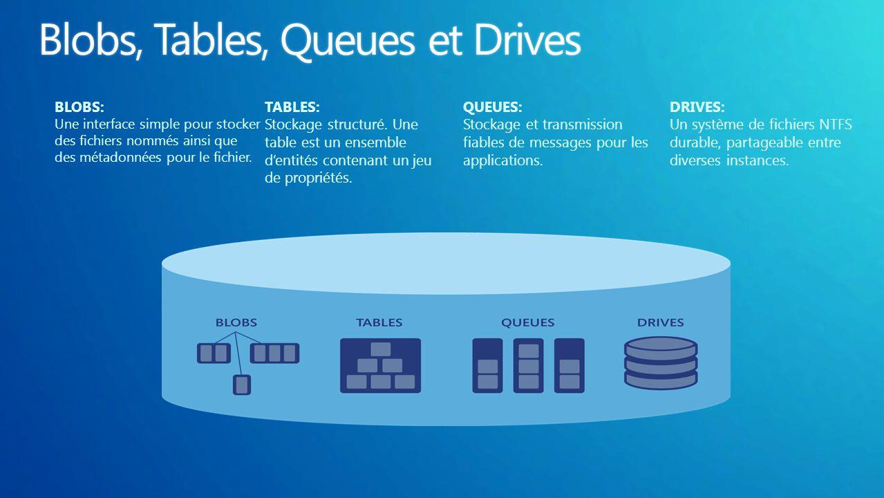 BLOBS: Une interface simple pour stocker des fichiers nommés ainsi que des métadonnées pour le fichier. TABLES: Stockage structuré. Une table est un e
