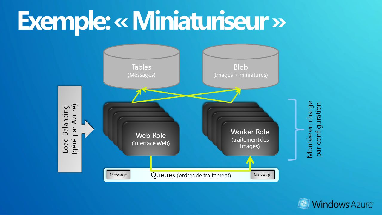Web Role Worker Role (traitement des images) Worker Role (traitement des images) Queues (ordres de traitement) Message Tables (Messages) Blob (Images + miniatures) Load Balancing (géré par Azure) Load Balancing (géré par Azure) Montée en charge par configuration Web Role (interface Web) Web Role (interface Web)