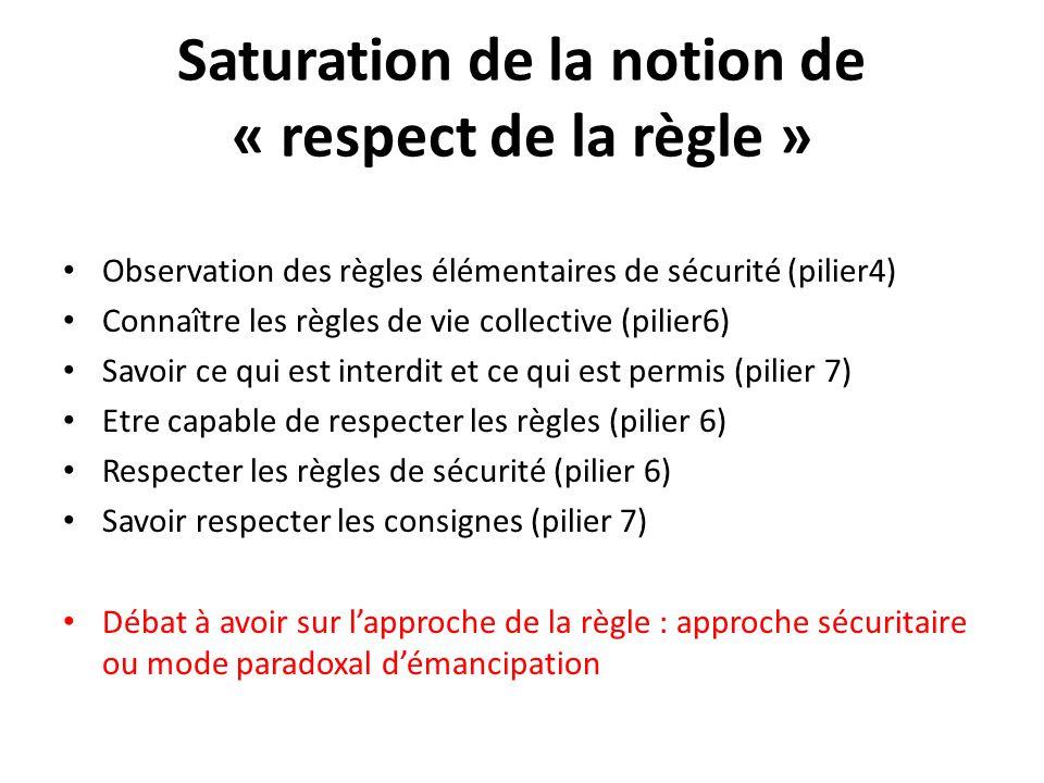 Saturation de la notion de « respect de la règle » Observation des règles élémentaires de sécurité (pilier4) Connaître les règles de vie collective (p