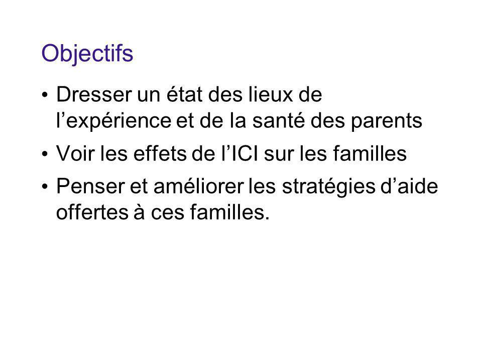Objectifs Dresser un état des lieux de l'expérience et de la santé des parents Voir les effets de l'ICI sur les familles Penser et améliorer les stratégies d'aide offertes à ces familles.