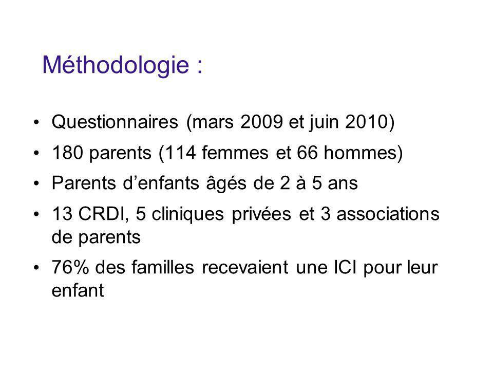 Méthodologie : Questionnaires (mars 2009 et juin 2010) 180 parents (114 femmes et 66 hommes) Parents d'enfants âgés de 2 à 5 ans 13 CRDI, 5 cliniques privées et 3 associations de parents 76% des familles recevaient une ICI pour leur enfant