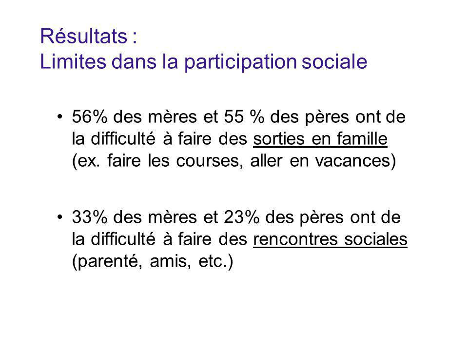 Résultats : Limites dans la participation sociale 56% des mères et 55 % des pères ont de la difficulté à faire des sorties en famille (ex.