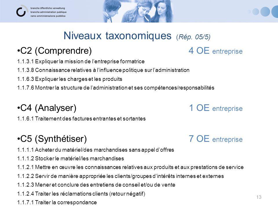 C2 (Comprendre) 4 OE entreprise 1.1.3.1 Expliquer la mission de l'entreprise formatrice 1.1.3.8 Connaissance relatives à l'influence politique sur l'a