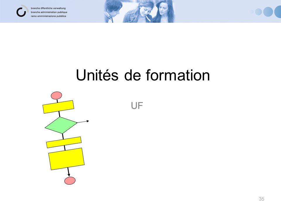 Unités de formation UF 35
