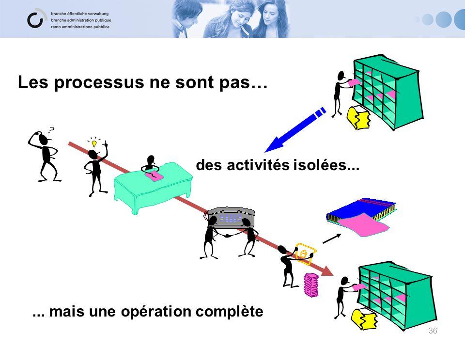 des activités isolées...... mais une opération complète Les processus ne sont pas… 36