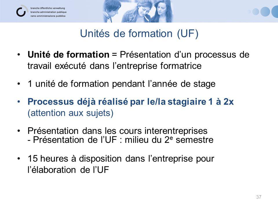 Unités de formation (UF) Unité de formation = Présentation d'un processus de travail exécuté dans l'entreprise formatrice 1 unité de formation pendant
