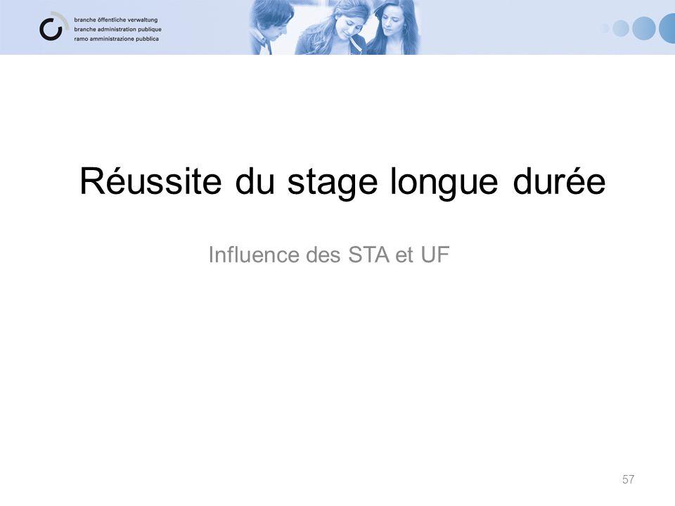 Réussite du stage longue durée Influence des STA et UF 57