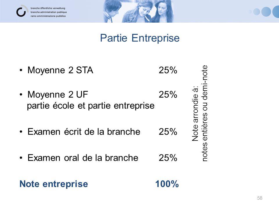Partie Entreprise Moyenne 2 STA25% Moyenne 2 UF 25% partie école et partie entreprise Examen écrit de la branche 25% Examen oral de la branche25% Note