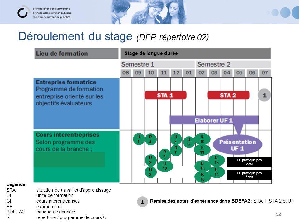 62 Déroulement du stage (DFP, répertoire 02) Stage de longue durée R1R1 R4R4 R2R2 R8R8 R5R5 R 12 R 11 R3R3 R7R7 R9R9 R 10 R 14 R 13 R 16 R 15 Remise d