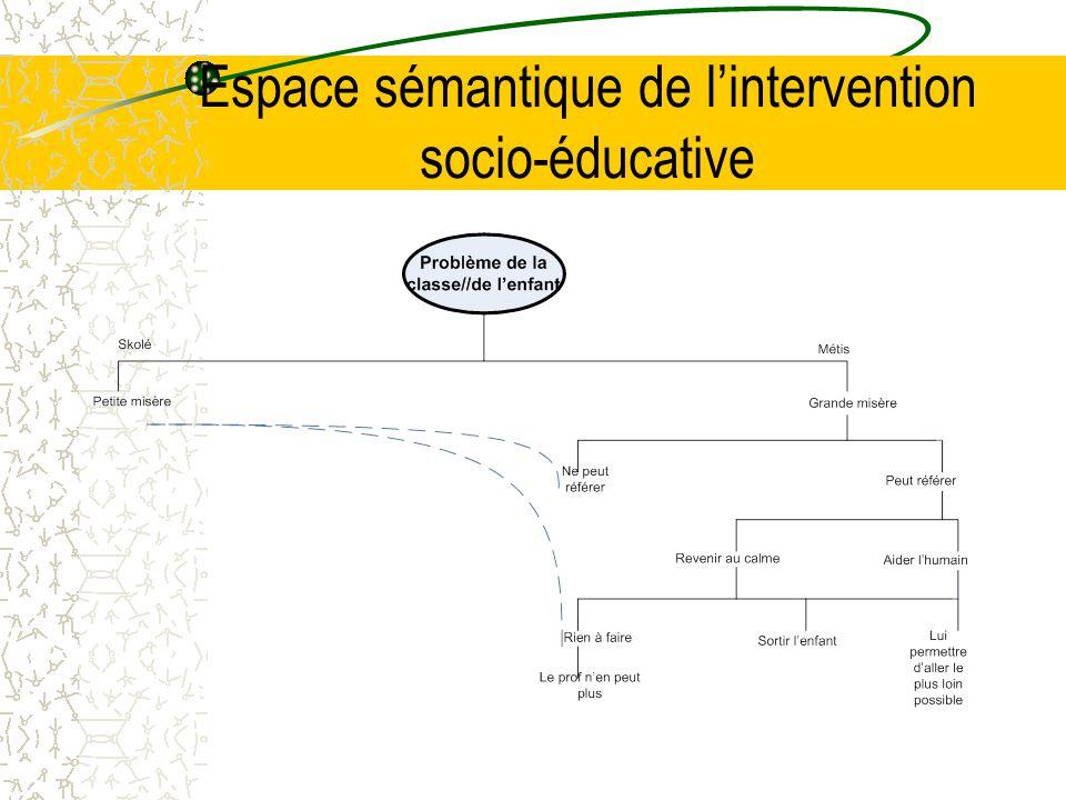 Espace sémantique de l'intervention socio-éducative