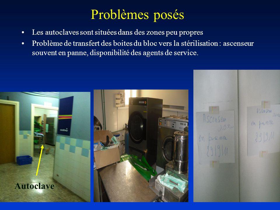 Problèmes posés Les autoclaves sont situées dans des zones peu propres Problème de transfert des boites du bloc vers la stérilisation : ascenseur souvent en panne, disponibilité des agents de service.