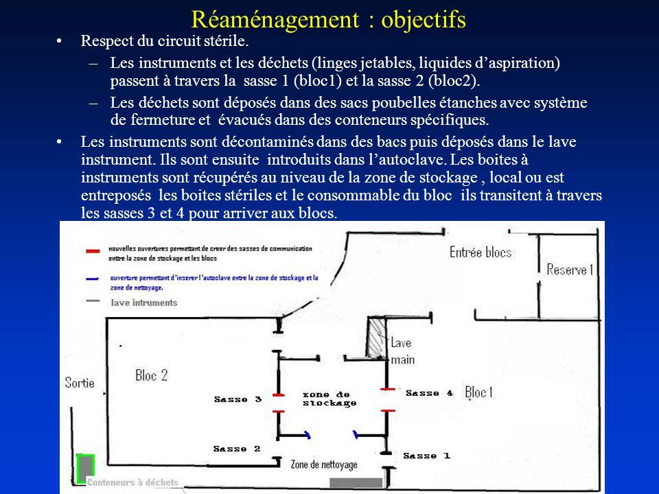 Réaménagement : objectifs Respect du circuit stérile.