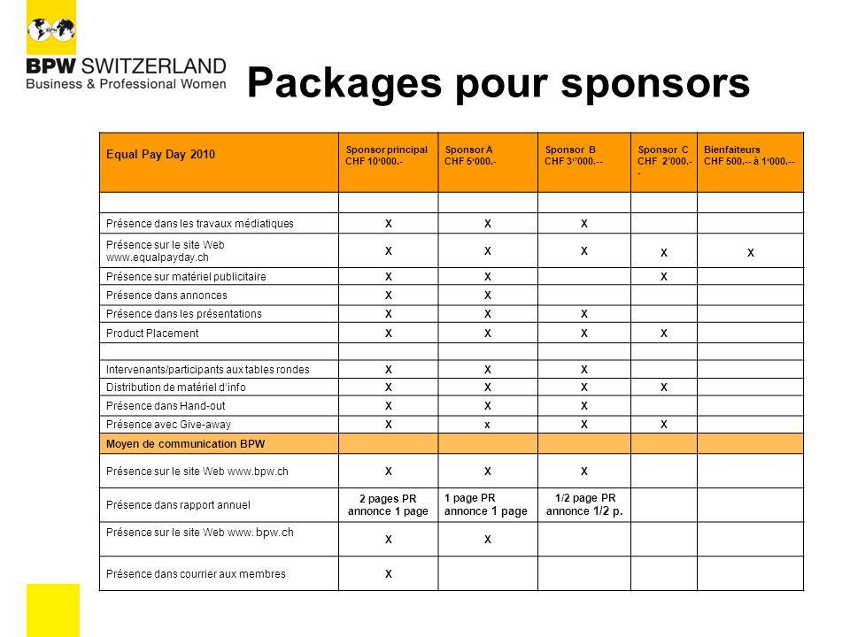 MESURES D'ENCADREMENT Forts partenariats médias (Presse) Utilisation de tous les canaux de communication du BPW Travaux de RP dans toute la Suisse, avant, pendant et après l'EPD Utilisation des canaux de communication des sponsors Ultérieurement, publication projet et entreprise avec RP