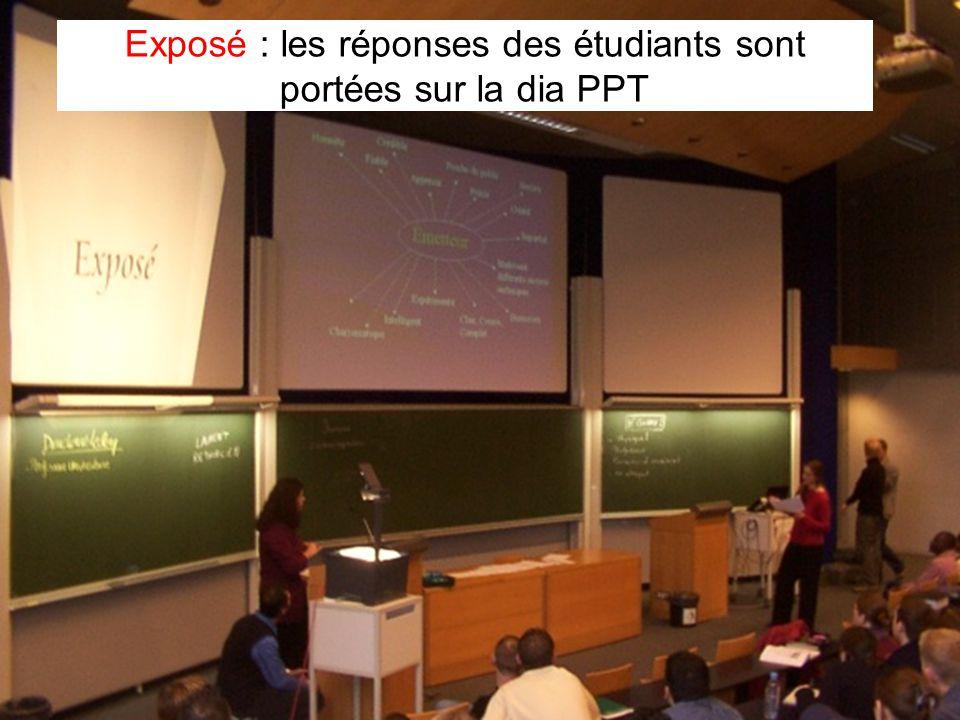 Leclercq, Micro PARMs MFPA, STE ULG, 2002 17 Exposé : les réponses des étudiants sont portées sur la dia PPT