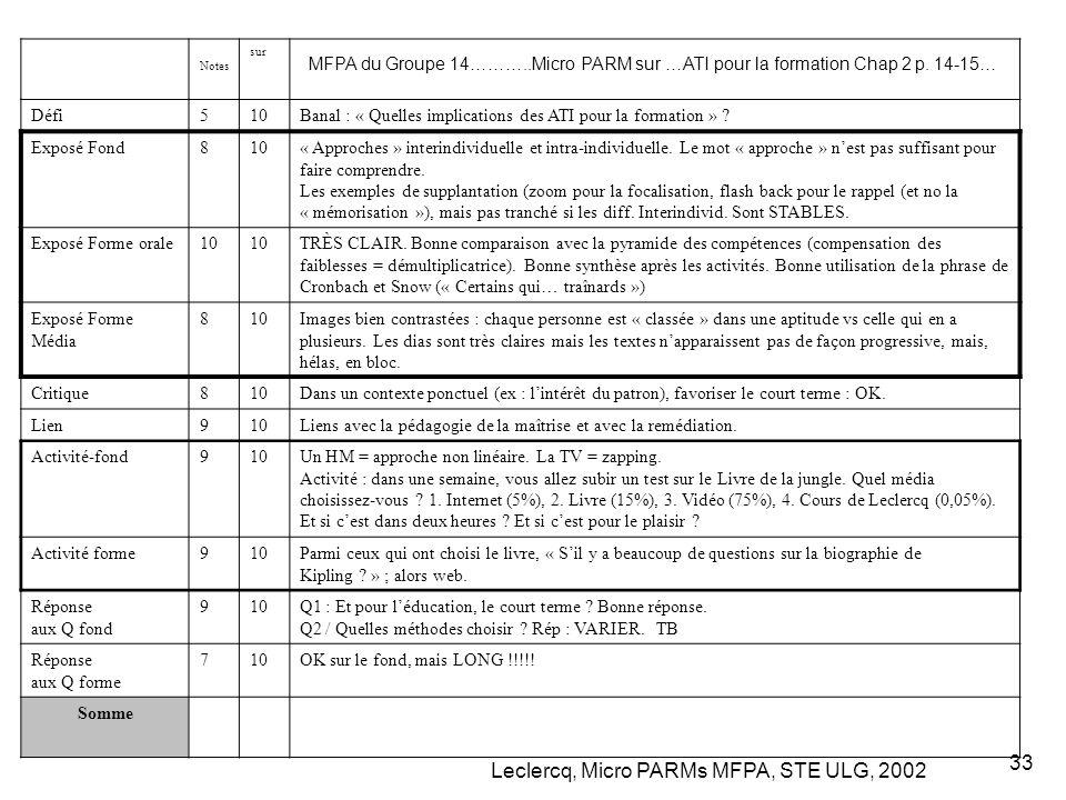 Leclercq, Micro PARMs MFPA, STE ULG, 2002 33 MFPA du Groupe 14………..Micro PARM sur …ATI pour la formation Chap 2 p.