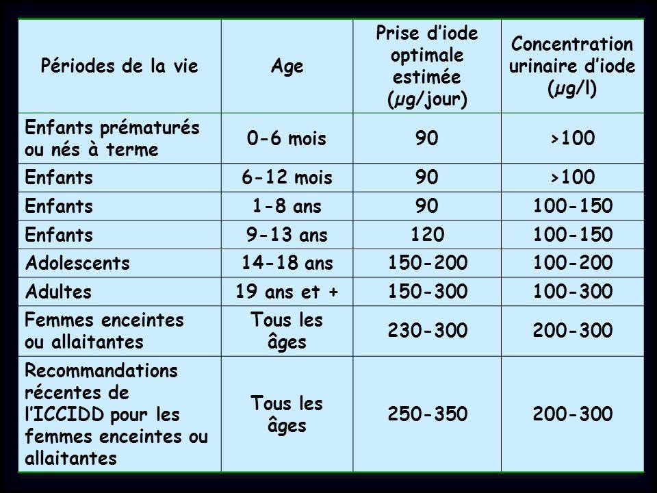 Périodes de la vieAge Prise d'iode optimale estimée (µg/jour) Concentration urinaire d'iode (µg/l) Enfants prématurés ou nés à terme 0-6 mois90>100 Enfants6-12 mois90>100 Enfants1-8 ans90100-150 Enfants9-13 ans120100-150 Adolescents14-18 ans150-200100-200 Adultes19 ans et +150-300100-300 Femmes enceintes ou allaitantes Tous les âges 230-300200-300 Recommandations récentes de l'ICCIDD pour les femmes enceintes ou allaitantes Tous les âges 250-350200-300
