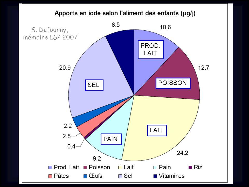 S. Defourny, mémoire LSP 2007 LAIT PAIN POISSON PROD. LAIT SEL