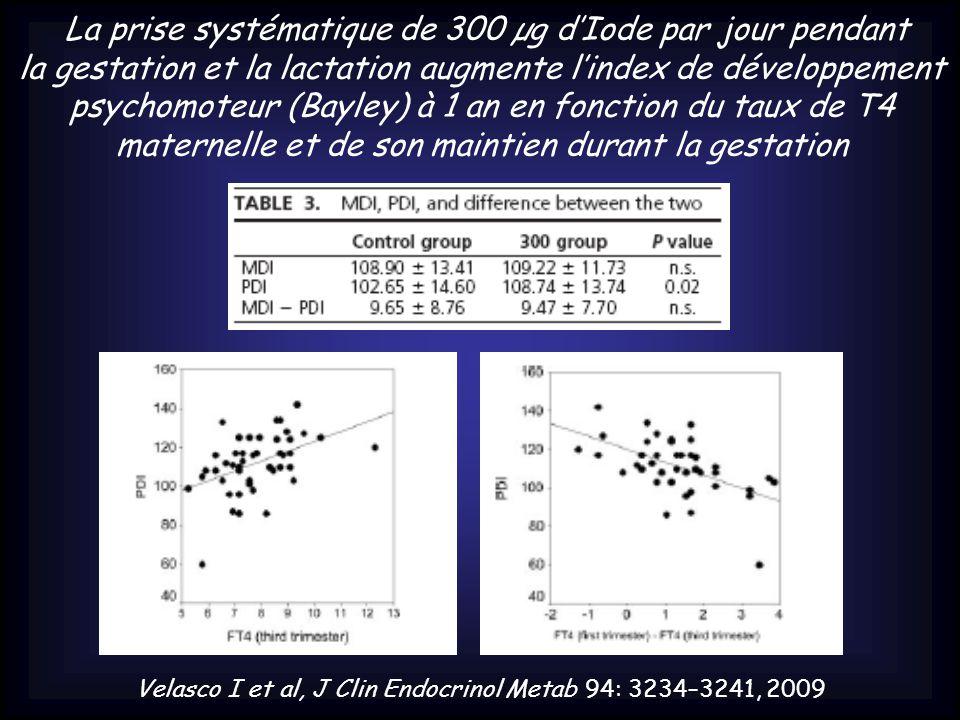 Velasco I et al, J Clin Endocrinol Metab 94: 3234–3241, 2009 La prise systématique de 300 µg d'Iode par jour pendant la gestation et la lactation augmente l'index de développement psychomoteur (Bayley) à 1 an en fonction du taux de T4 maternelle et de son maintien durant la gestation