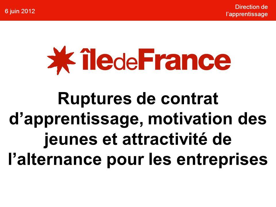 Direction de l'apprentissage 6 juin 2012 Ruptures de contrat d'apprentissage, motivation des jeunes et attractivité de l'alternance pour les entreprises